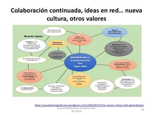 Colaboración continuada, ideas en red… nueva cultura, otros valores https://juandomingofarnos.wordpress.com/2016/03/15/la-...