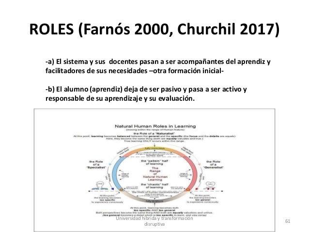 ROLES (Farnós 2000, Churchil 2017) -a) El sistema y sus docentes pasan a ser acompañantes del aprendiz y facilitadores de ...