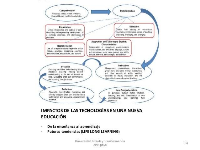 IMPACTOS DE LAS TECNOLOGÍAS EN UNA NUEVA EDUCACIÓN - De la enseñanza al aprendizaje - Futuras tendencias (LIFE LONG LEARNI...