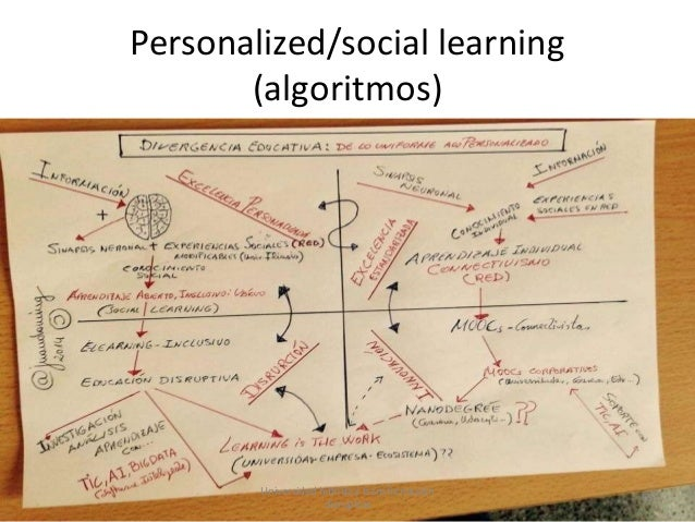 Personalized/social learning (algoritmos) Universidad híbrida y transformación disruptiva 65