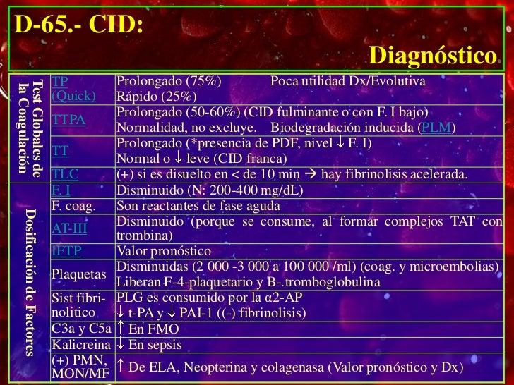 D-65.- CID:                                                                                                         Diagnó...