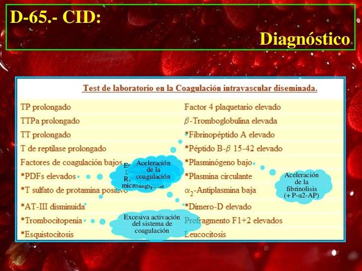 D-65.- CID:                                      Diagnóstico              FSP+Dimero D:S,S,91%               FSP: D:      ...
