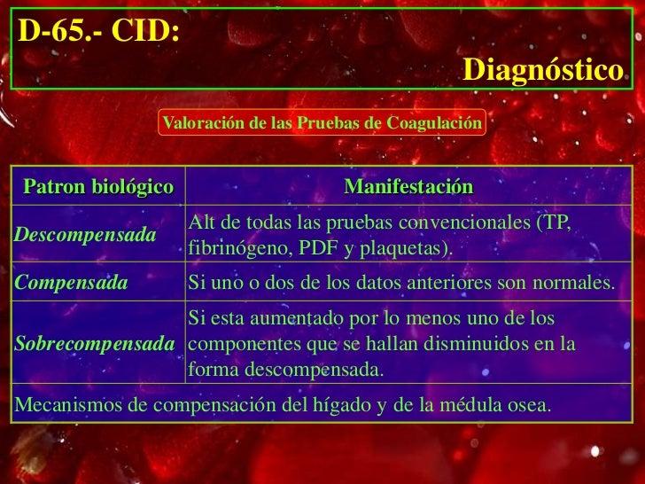 D-65.- CID:                                                                     Diagnóstico                           Evol...