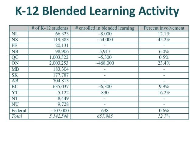 K-12 Blended Learning Activity # students engaged in blended learning 2014-15 2015-16 2016-17 NL 9360* 10,905* ~8,000* NS ...
