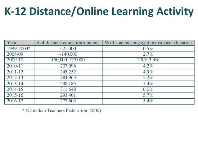 K-12 Blended Learning Activity # of K-12 students # enrolled in blended learning Percent involvement NL 66,323 ~8,000 12.1...