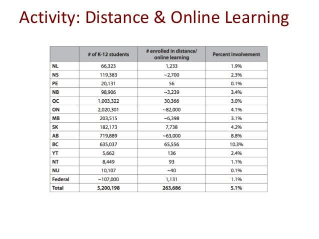 Activity: Distance & Online Learning