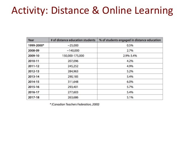Activity: Blended Learning