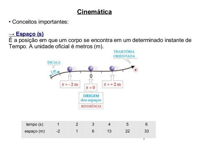 1 Cinemática • Conceitos importantes: → Espaço (s) É a posição em que um corpo se encontra em um determinado instante de T...