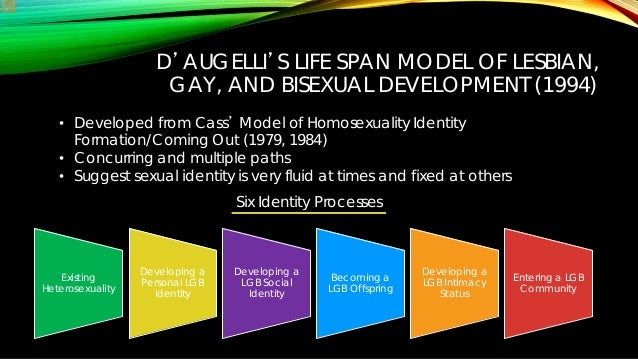 The Cass Model of Gay/Lesbian Identity Development
