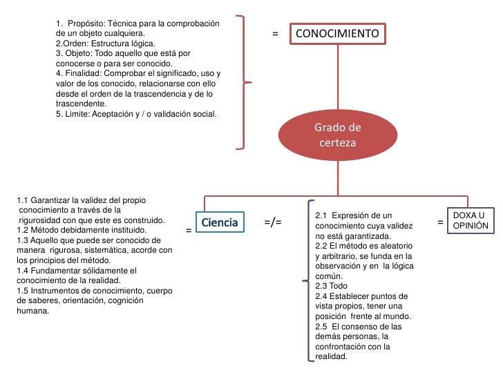 1. Propósito: Técnica para la comprobación          de un objeto cualquiera.                          =    CONOCIMIENTO   ...