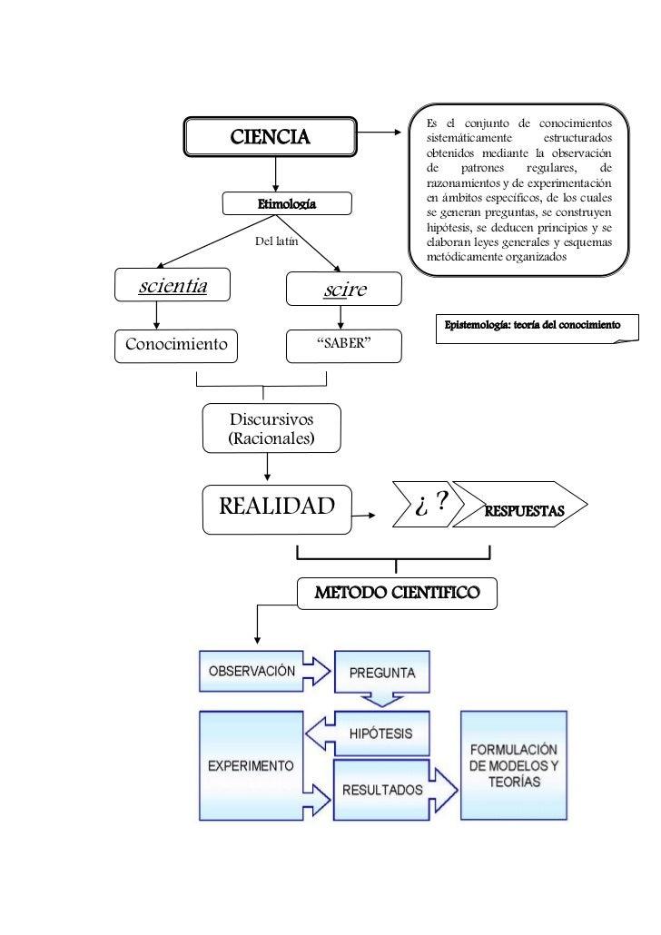 Es el conjunto de conocimientos               CIENCIA                  sistemáticamente       estructurados               ...