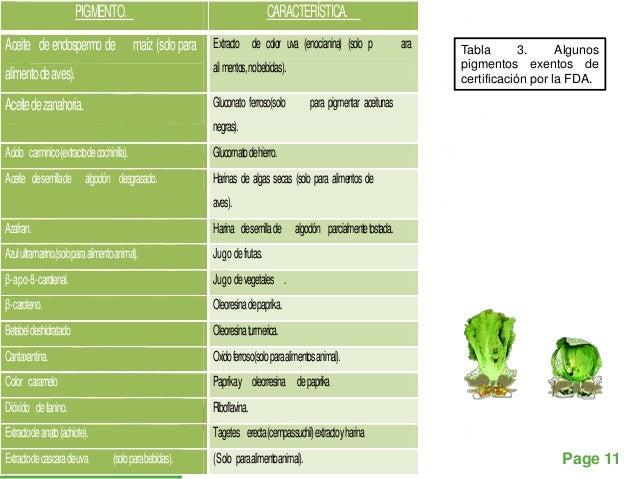 PIGMENTO.                                                CARACTERÍSTICA.Aceite de endospermo de                    maíz (s...