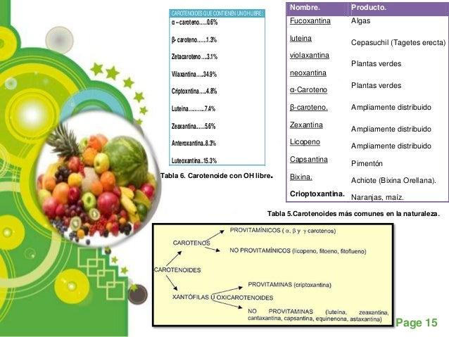 Nombre.           Producto.   CAROTENOIDES QUE CONTIENEN UN OH LIBRE:   α – caroteno…..0.6%                             Fu...