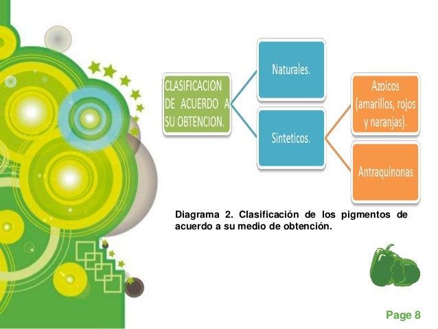 Diagrama 2. Clasificación de los pigmentos deacuerdo a su medio de obtención.                                        Page 8