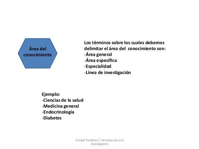 Los términos sobre los cuales debemos  Área del                     delimitar el área del conocimiento son:conocimiento   ...