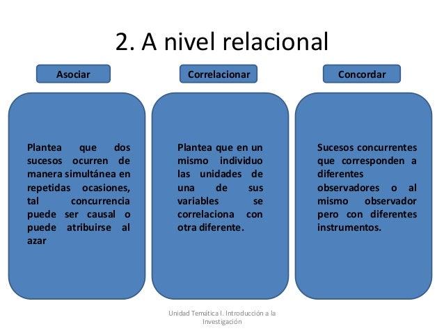 2. A nivel relacional     Asociar                  Correlacionar                        ConcordarPlantea    que   dos     ...