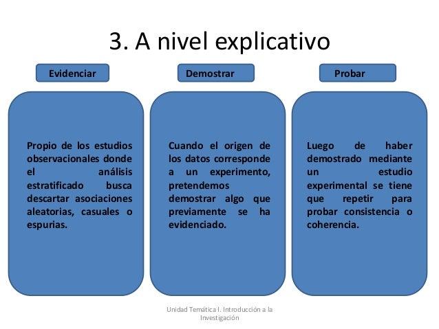 3. A nivel explicativo     Evidenciar                  Demostrar                             ProbarPropio de los estudios ...