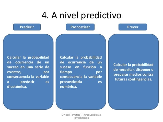 4. A nivel predictivo       Predecir                     Pronosticar                            PreverCalcular la probabil...