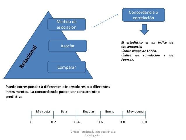 Concordancia o                                                                                           correlación      ...