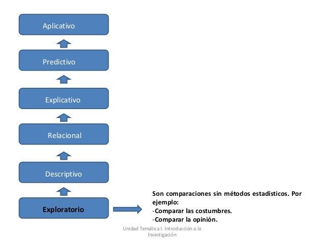 AplicativoPredictivoExplicativo RelacionalDescriptivo                            Son comparaciones sin métodos estadístico...
