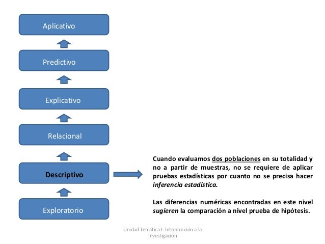 AplicativoPredictivoExplicativo Relacional                            Cuando evaluamos dos poblaciones en su totalidad y  ...