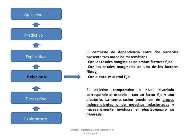 AplicativoPredictivo                            El contraste de dependencia entre dos variablesExplicativo                ...