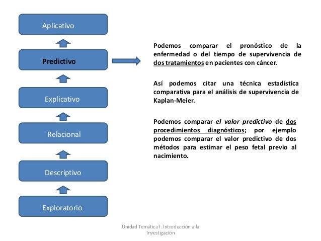 Aplicativo                             Podemos comparar el pronóstico de la                             enfermedad o del t...