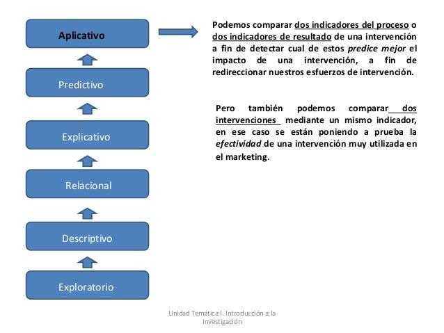 Podemos comparar dos indicadores del proceso oAplicativo                   dos indicadores de resultado de una intervenció...