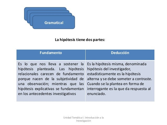 Gramatical                    La hipótesis tiene dos partes:            Fundamento                                        ...