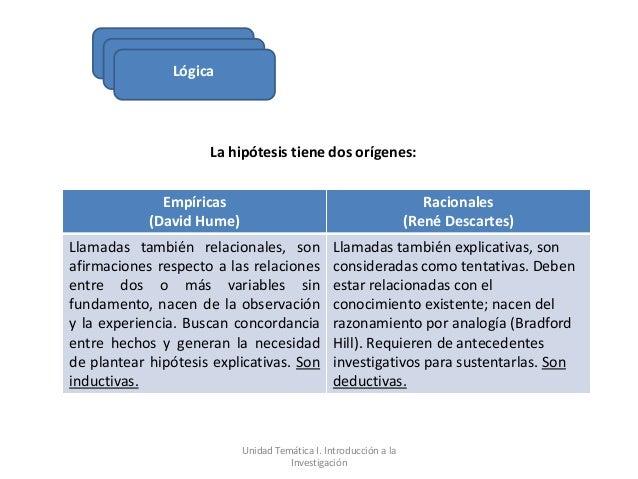 Lógica                     La hipótesis tiene dos orígenes:              Empíricas                                        ...