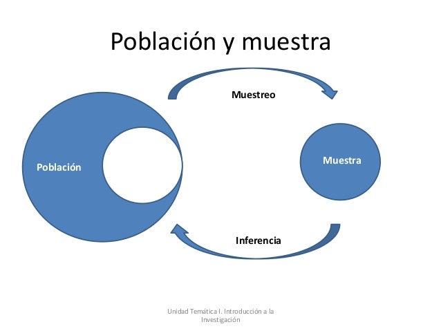 Población y muestra                                     Muestreo                                                       Mue...