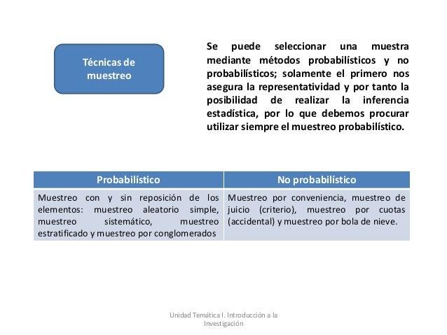 Se puede seleccionar una muestra          Técnicas de                     mediante métodos probabilísticos y no           ...