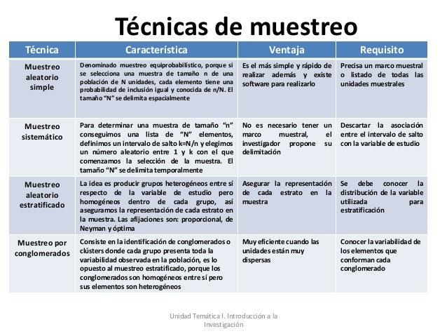 Técnicas de muestreo  Técnica                       Característica                                   Ventaja              ...