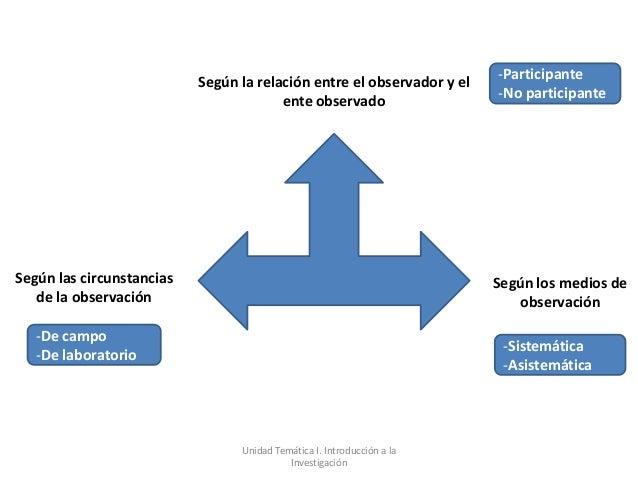 Según la relación entre el observador y el   -Participante                                        ente observado          ...