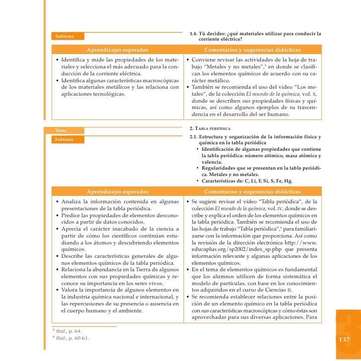 Ciencias iii subtema 14 t decides qu materiales utilizar para conducir la corriente elctrica aprendizajes esperados comentarios y sugerencias didcticas urtaz Gallery