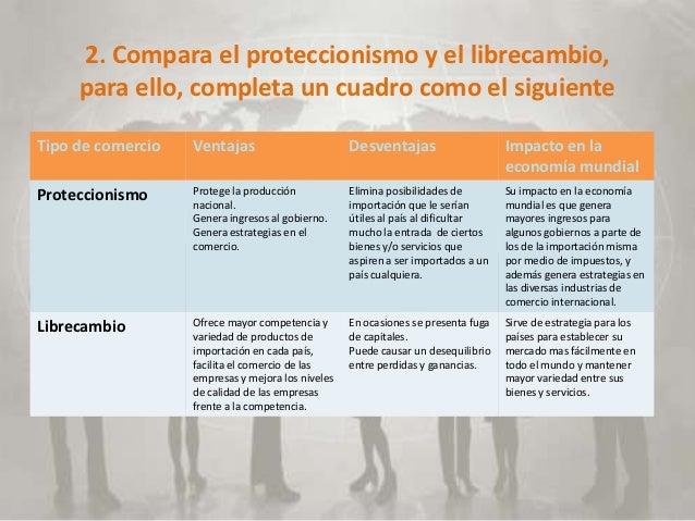 2. Compara el proteccionismo y el librecambio,     para ello, completa un cuadro como el siguienteTipo de comercio   Venta...
