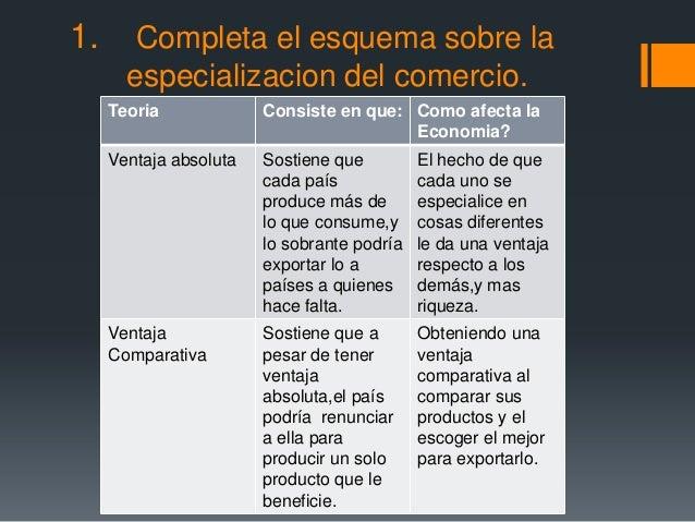 1.      Completa el esquema sobre la       especializacion del comercio.     Teoria             Consiste en que: Como afec...