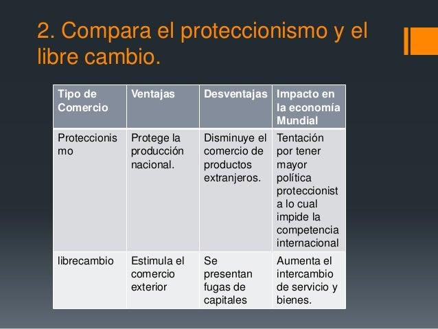 2. Compara el proteccionismo y ellibre cambio.  Tipo de        Ventajas      Desventajas Impacto en  Comercio             ...