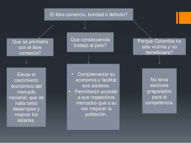 El libre comercio, bondad o defecto? Que se prometía            Que consecuencia              Porque Colombia ha   con el ...