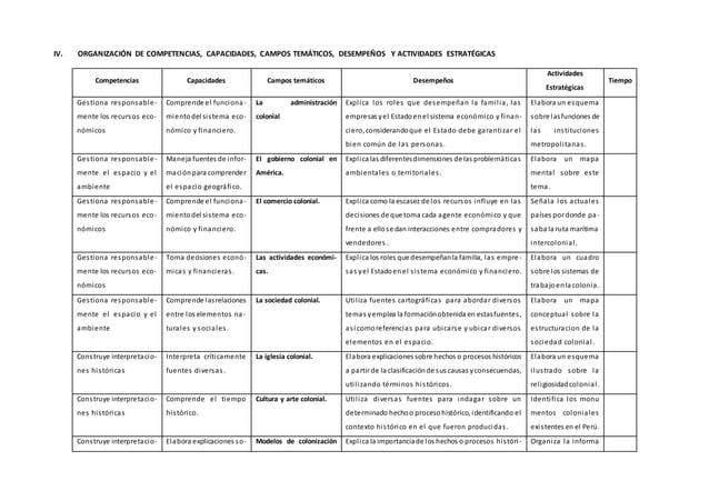 IV. ORGANIZACIÓN DE COMPETENCIAS, CAPACIDADES, CAMPOS TEMÁTICOS, DESEMPEÑOS Y ACTIVIDADES ESTRATÉGICAS Competencias Capaci...