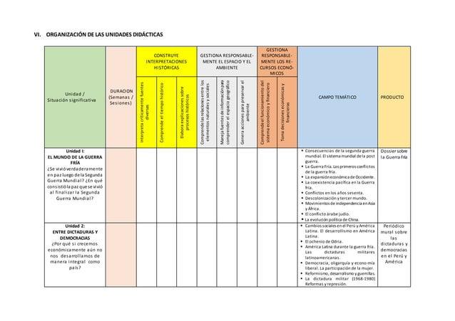 VI. ORGANIZACIÓN DE LAS UNIDADES DIDÁCTICAS Unidad / Situación significativa DURACION (Semanas / Sesiones) CONSTRUYE INTER...