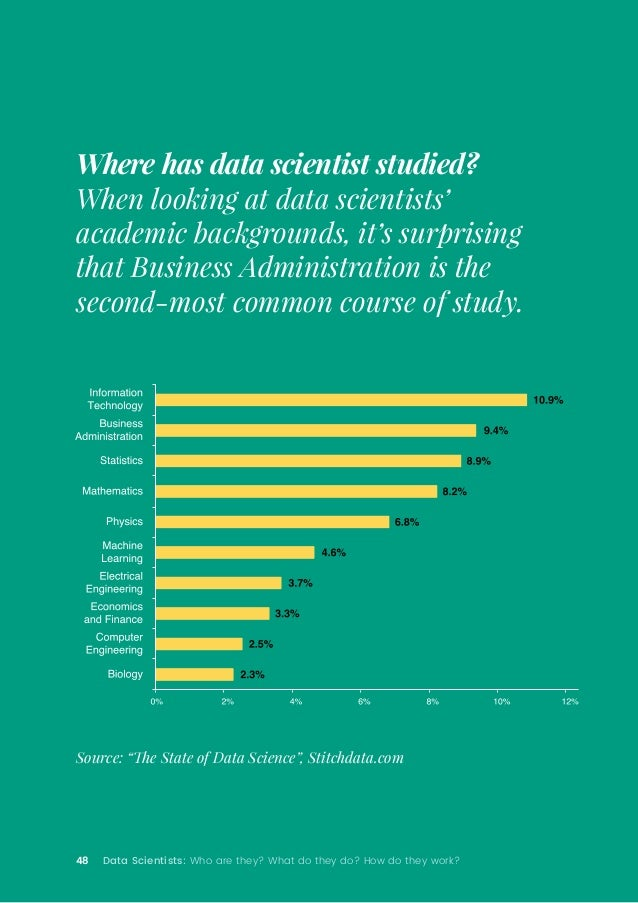 48 Data Scientists: Who are they? What do they do? How do they work? Where has data scientist studied? When looking at dat...