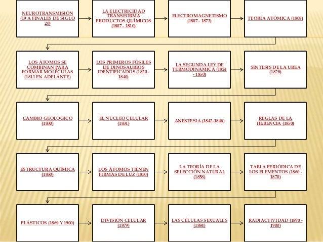 100 cientificos y sus aportaciones - Linea De Tiempo De La Tabla Periodica De Los Elementos Quimicos