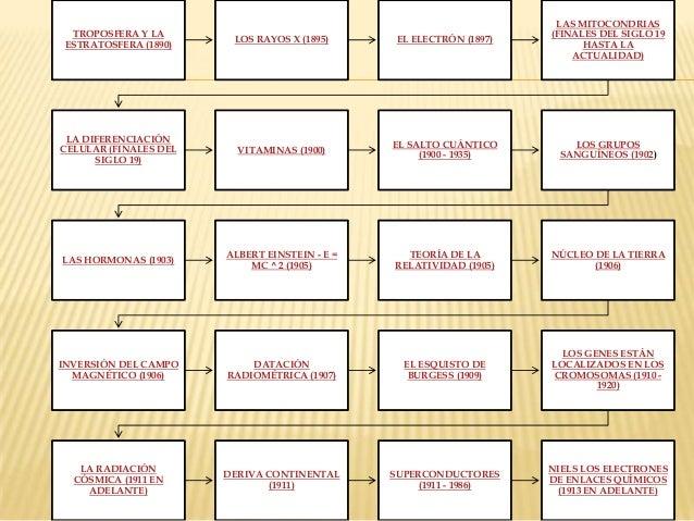 100 cientificos y sus aportaciones - Tabla Periodica De Los Elementos Quimicos Galilei