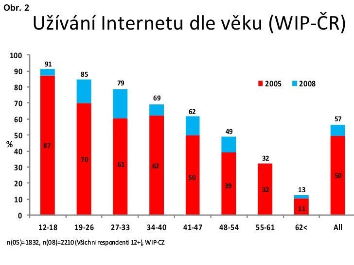 Užívání Internetu dle věku  ( WIP-Č R) Obr. 2