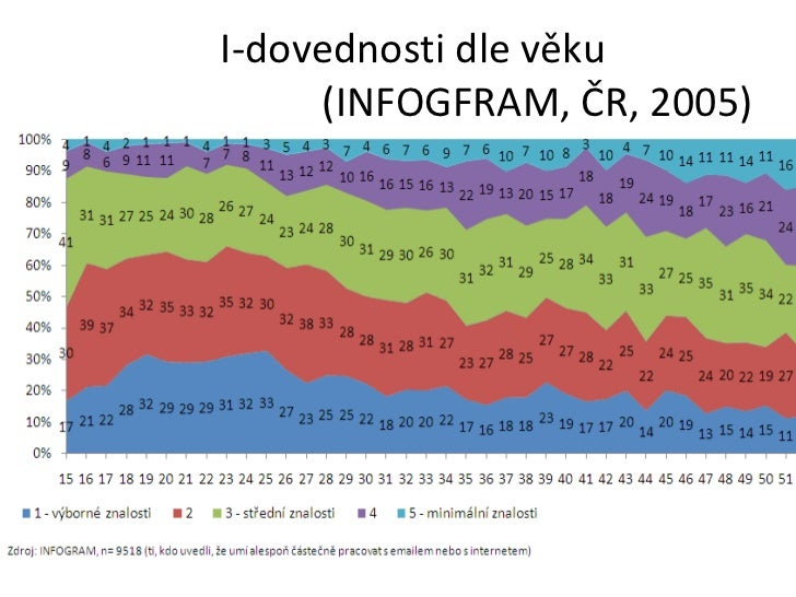 I-dovednosti dle věku  (INFOGFRAM, ČR, 2005)