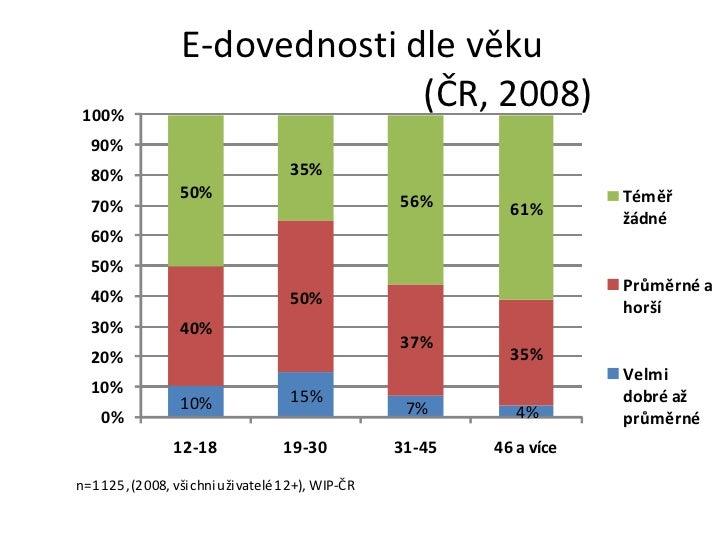 E-dovednosti dle věku    (ČR, 2008)