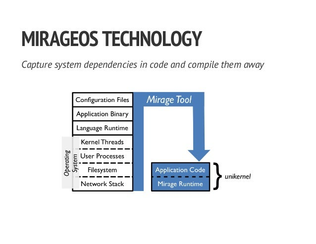 MIRAGEOSTECHNOLOGY Capture system dependencies in code and compile them away
