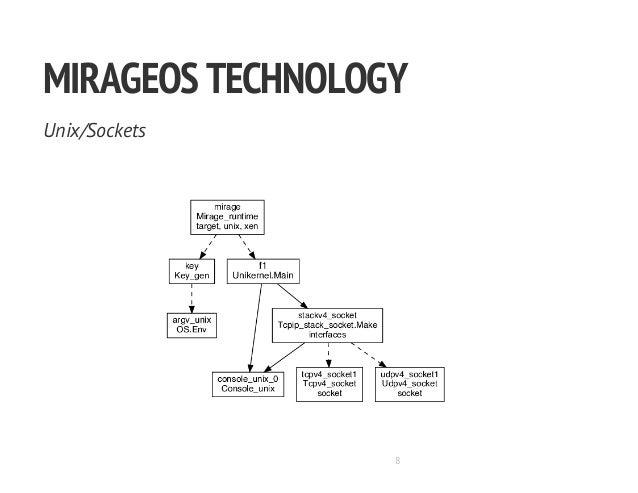 MIRAGEOSTECHNOLOGY Unix/Sockets 8