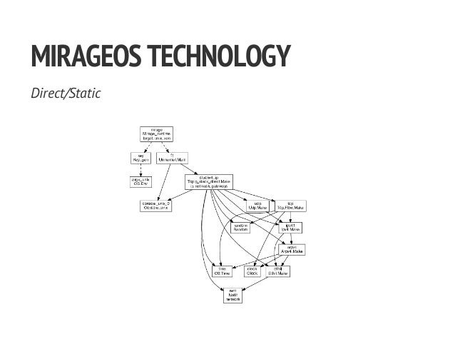 MIRAGEOSTECHNOLOGY Direct/Static